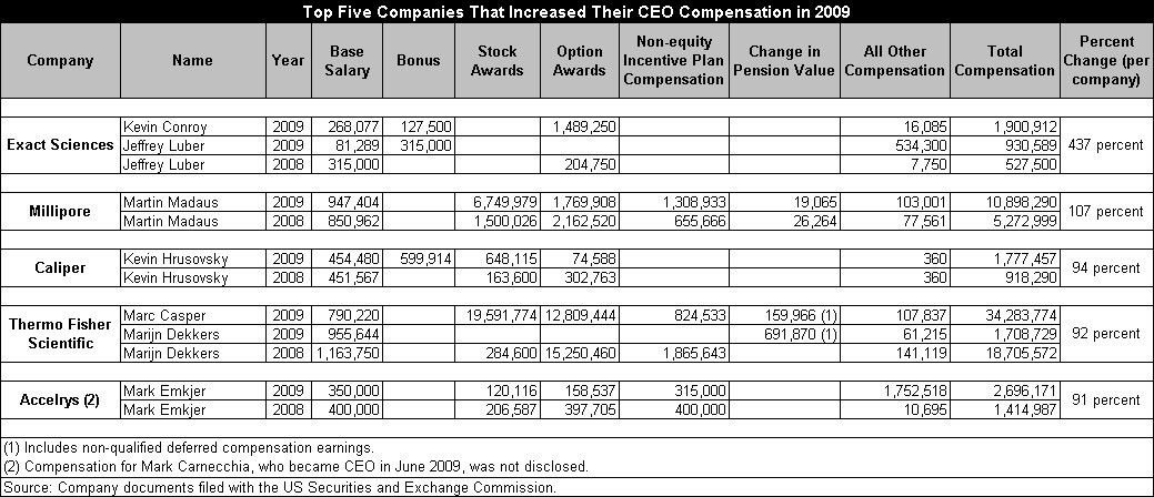 Average CEO Compensation Rises for GWDN Index Firms in 2009 ...