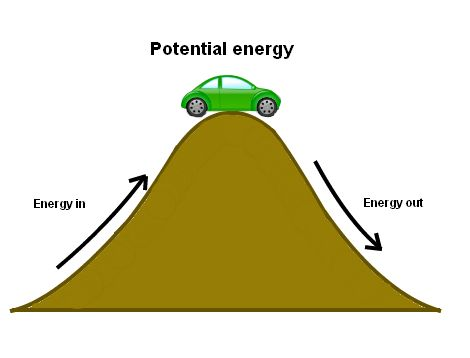 Potential energy - ThingLink