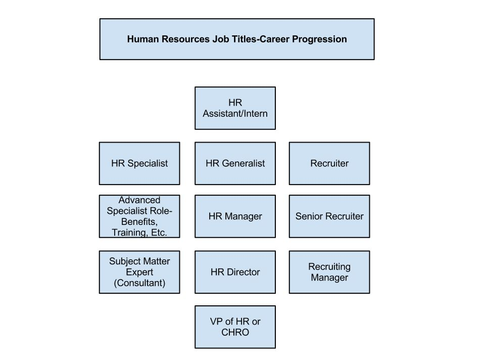 Human Resources Job Titles-The Ultimate Guide | upstartHR