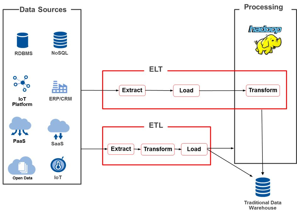 ETL vs. ELT: How to Choose the Best Approach for Your Data Warehouse