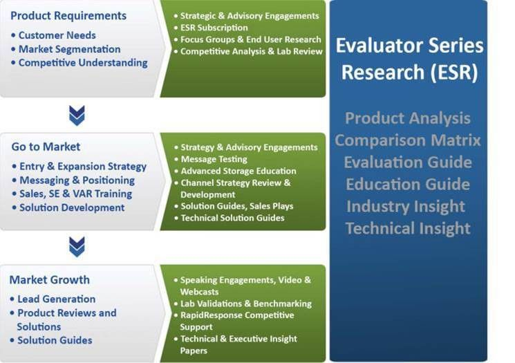 Go to Market Services & Strategy | Evaluator Group