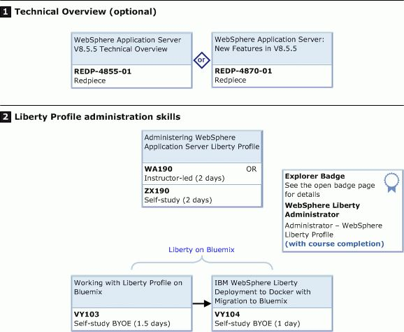 IBM WebSphere Application Server training paths - IBM Skills ...