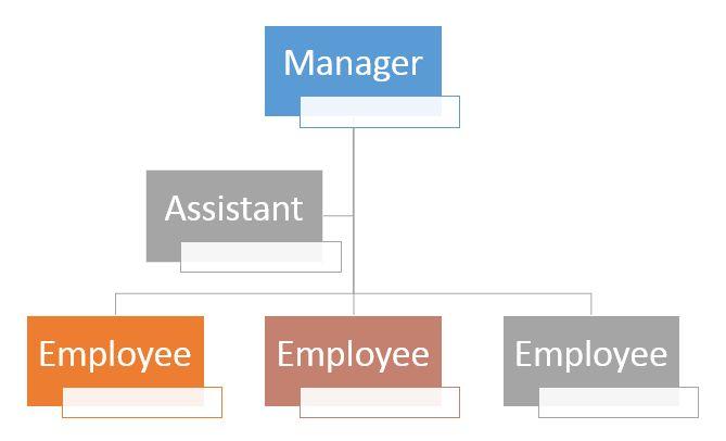 Organizational Chart Template Word | Lucidchart