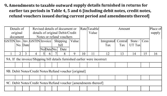 How to file GSTR1 for Outward Supplies - GSTR1 for Sales