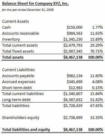 Common-Size Balance Sheet Definition & Example | InvestingAnswers