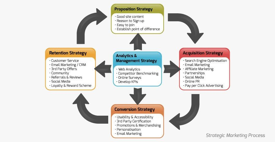 marketing strategy template: Digital Marketing Strategy