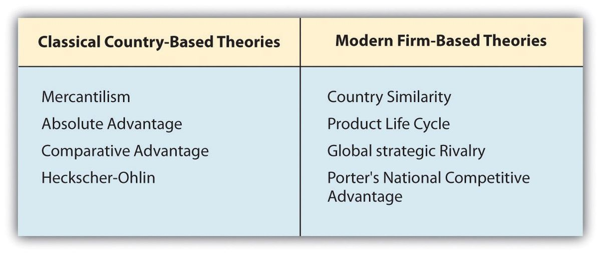 What Is International Trade Theory?