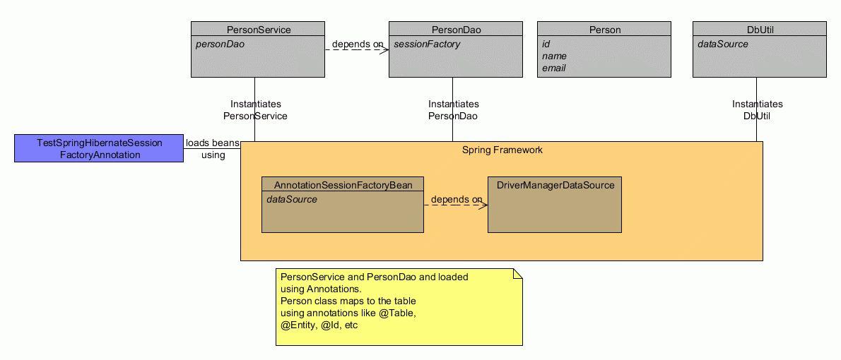 Spring Hibernate Integration Using Annotations - StudyTrails