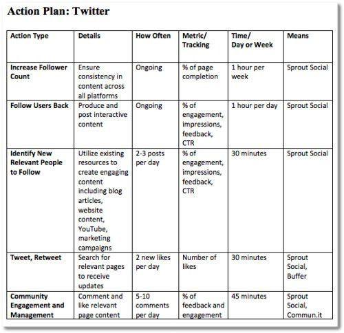 Media Plan Template. Social Media Plan Template Sample Media Plan ...