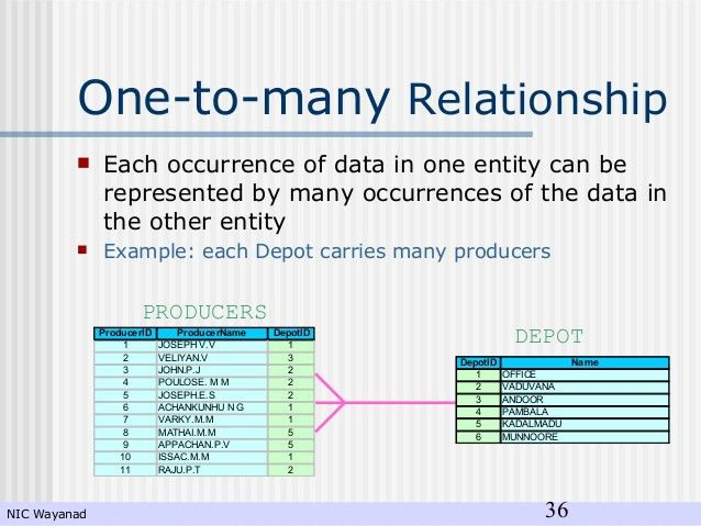 Configure One-to-Many Relationship - Sean's Blog