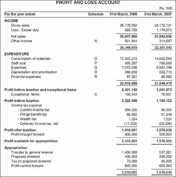 Profit And Loss Sheet.profit Loss.gif - Loan Application Form