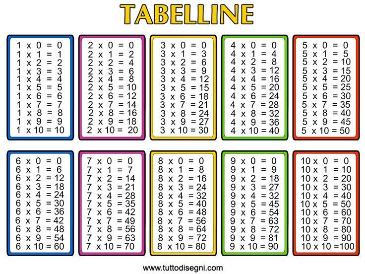 Free Printable Multiplication Chart Template | Free Multiplication ...