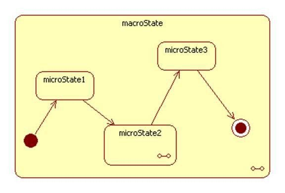 Statechart and Activity Diagrams