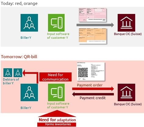 Harmonization - How are payments changing? - Bank CIC (Switzerland ...