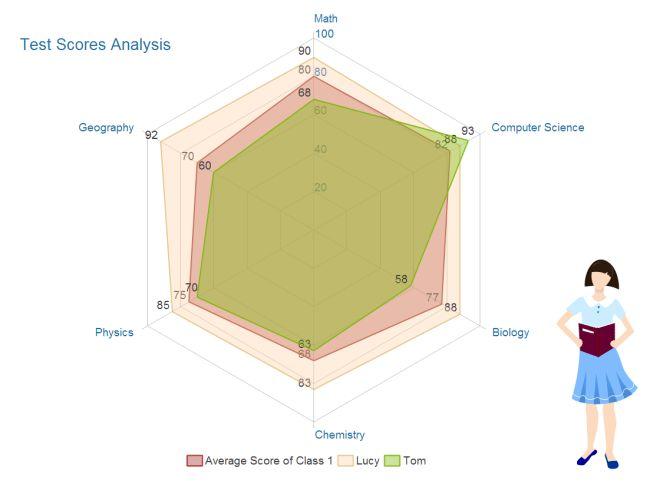 Use Radar Charts for Data Analysis