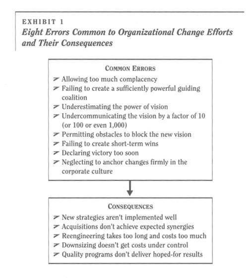 Kotter, Leading Change