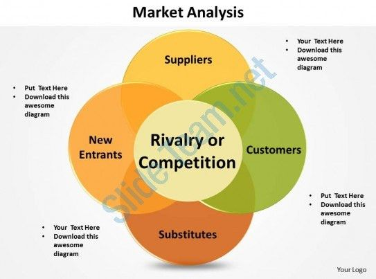 market analysis porters 5 forces shown by venn diagram powerpoint ...