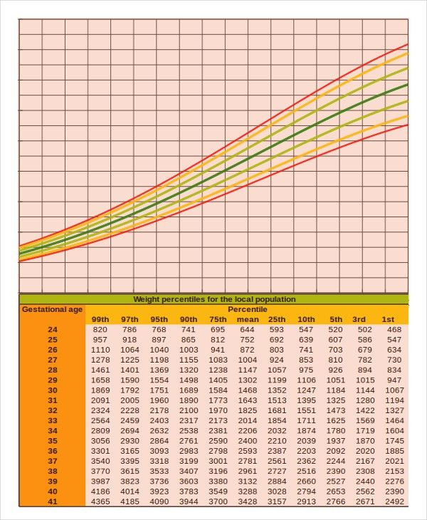 5+ Baby Growth Chart Calculator Templates - Free Sample, Example ...
