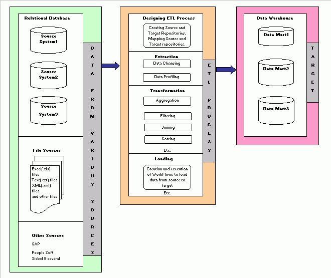 ETL Tools – LearnDataModeling.com