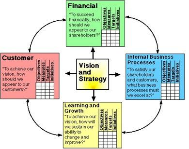 Articles & Videos Related to the Balanced Scorecard & Performance ...