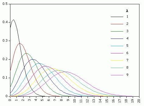 Statistics | The Poisson Distribution