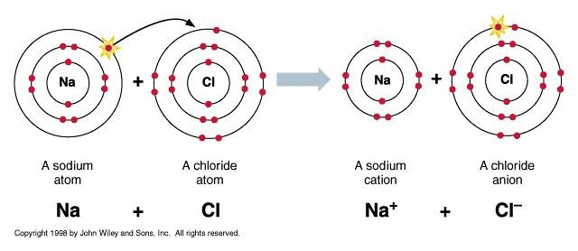 Ionic Bonding - Edexcel Chemistry GCSE Topic 1 Revision - PMT