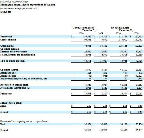 template | MDLN - Finance