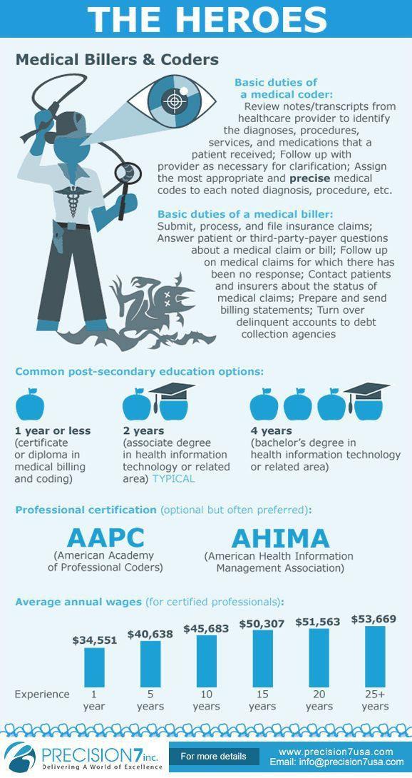 36 best Medical Billing and coding images on Pinterest | Medical ...