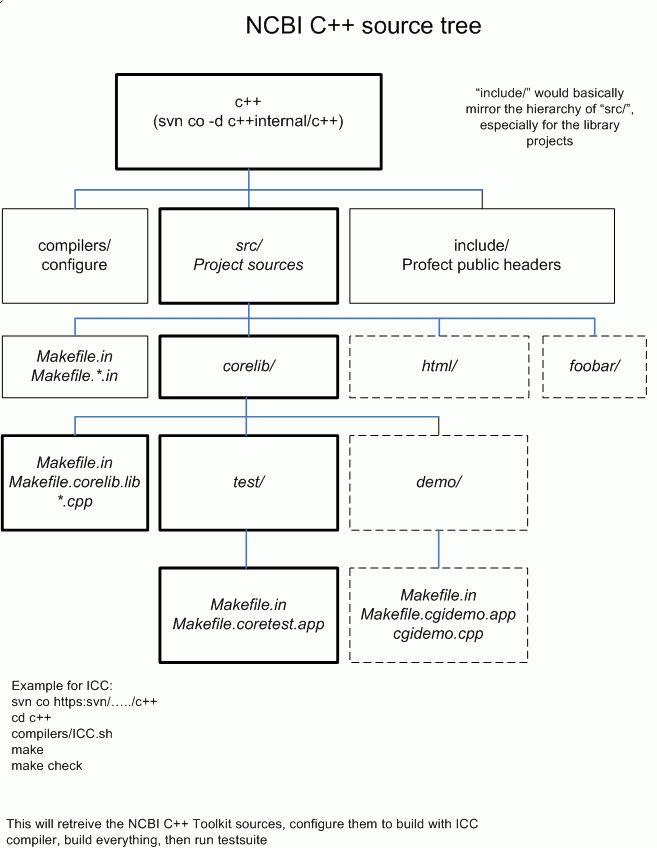 Getting Started - NCBI C++ Toolkit Book