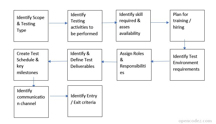 How to write Simple & Effective Test/QA Plan - [Sample Test Plan ...