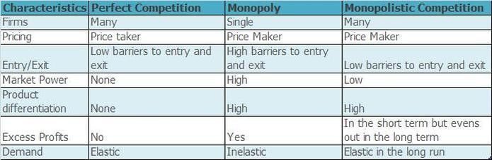 Monopolistic Competition - Coffee: The Sweet Smell of Success?