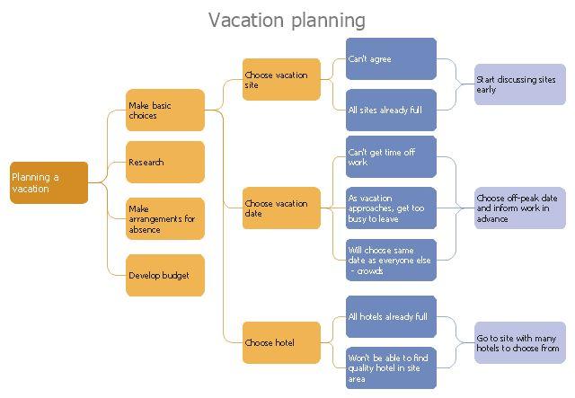Risk Diagram (Process Decision Program Chart) | Basic Flowchart ...