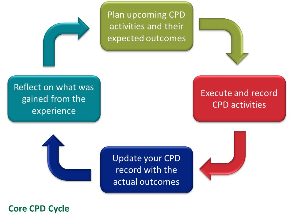 Planning | Continuing professional development (CPD) | Membership ...