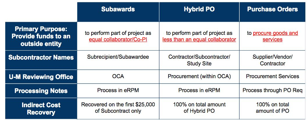 Subawards, Hybrid Agreements and Purchase Orders | ORSP