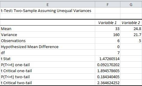 t-Test in Excel - EASY Excel Tutorial