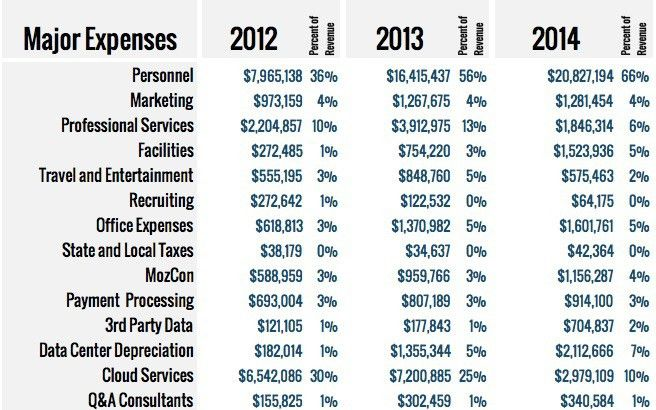 Sample Company Operating Expenses | Notes