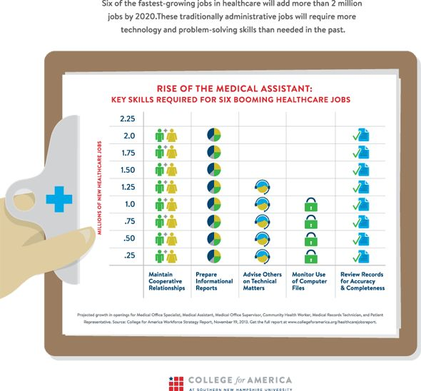 REPORT: Rise of the Medical Assistant | College For America