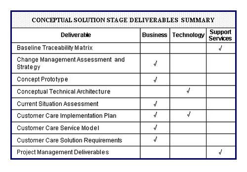 Customer Care Methodology – Stage 1 – Conceptual Solution