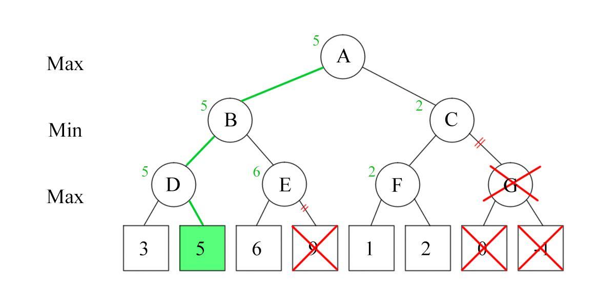 Minimax Algorithm in Game Theory | Set 4 (Alpha-Beta Pruning)-IT大道