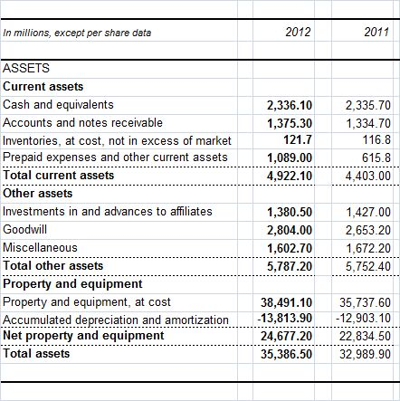 Reviewing Assets On The Balance Sheet | Investopedia