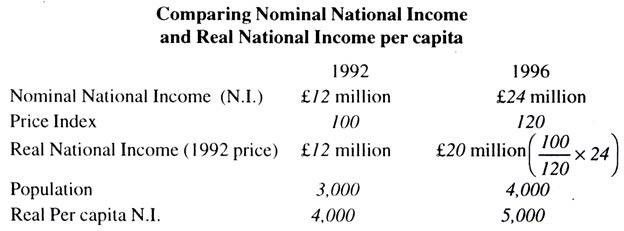 Nominal National Income and Real National Income Per Capita ...