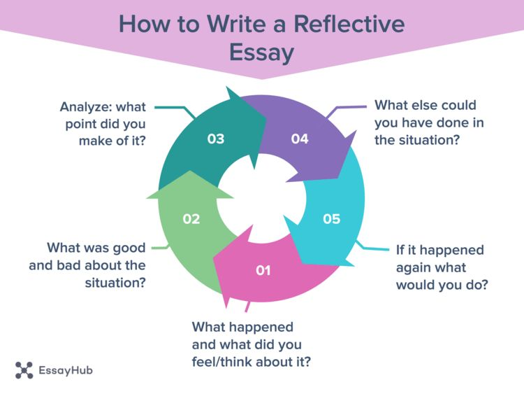 How to Write a Reflective Essay - EssayHub