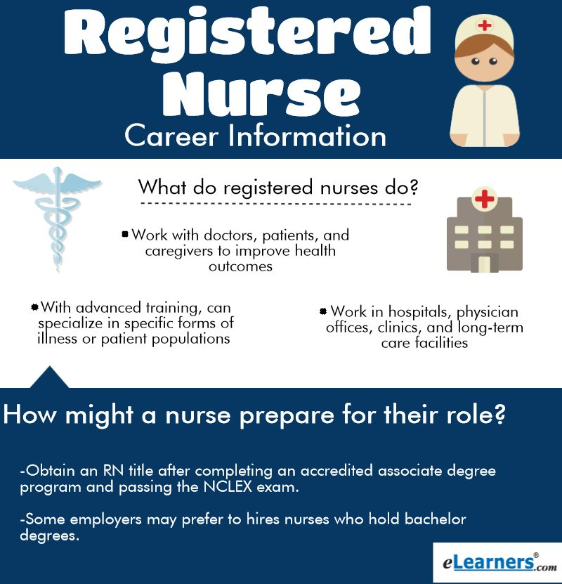 Registered Nurse Career Information | eLearners