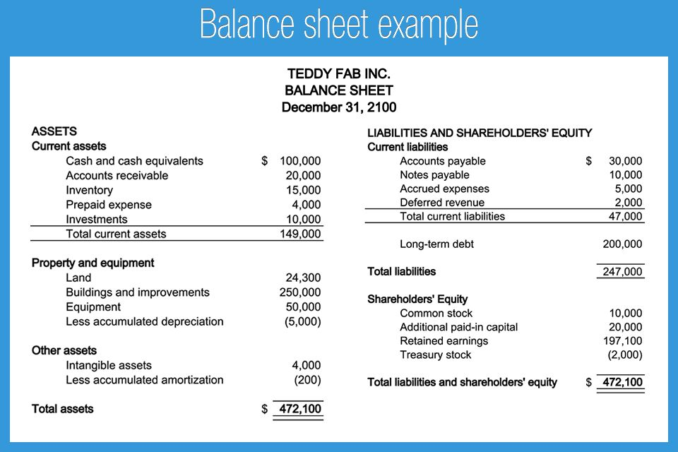 Balance Sheet Assets and Liabilities | Format, Template, Example ...