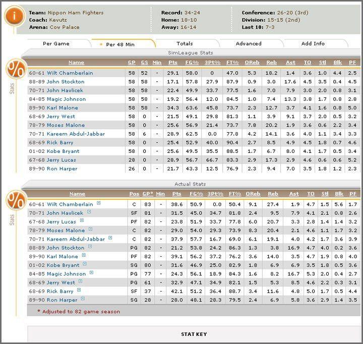 SimLeague Basketball - Fantasy Basketball Simulation and ...