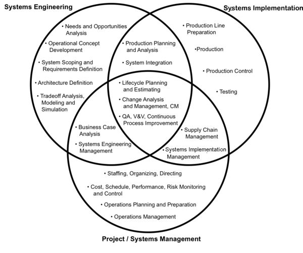 Systems Engineering Overview - SEBoK