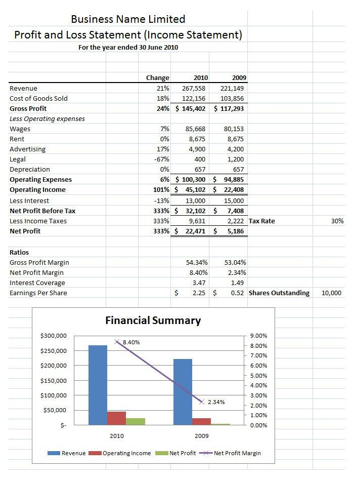 Sample Profit And Loss Statement Template - Best Template Collection