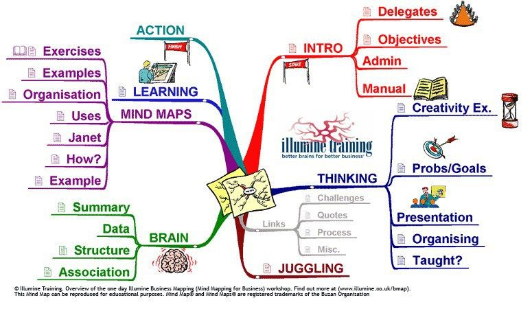 BUSINESS Mind Map® Examples - Mind Mapping