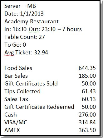 Restaurant Accounting with QuickBooks: Recording Daily Sales ...
