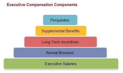 Executive Compensation - Human Resource l Concepts l Topics l ...